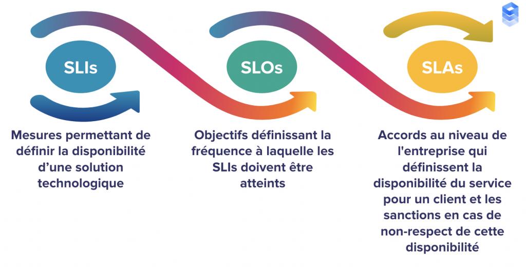 Summary SLO SLA SLI